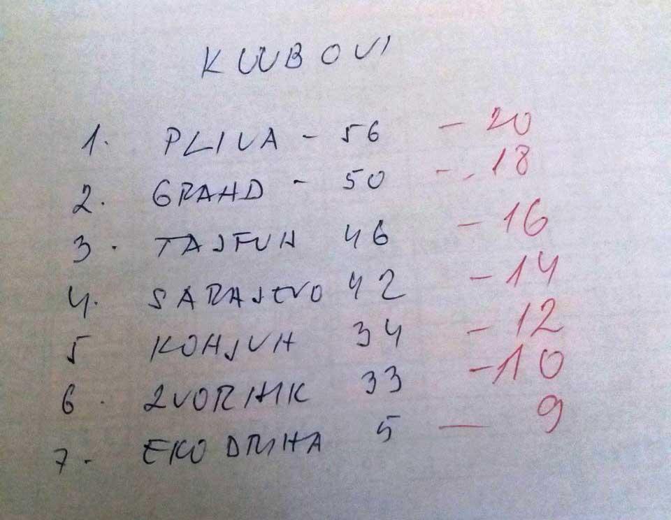 Kozara 2019 - rezultati klubovi