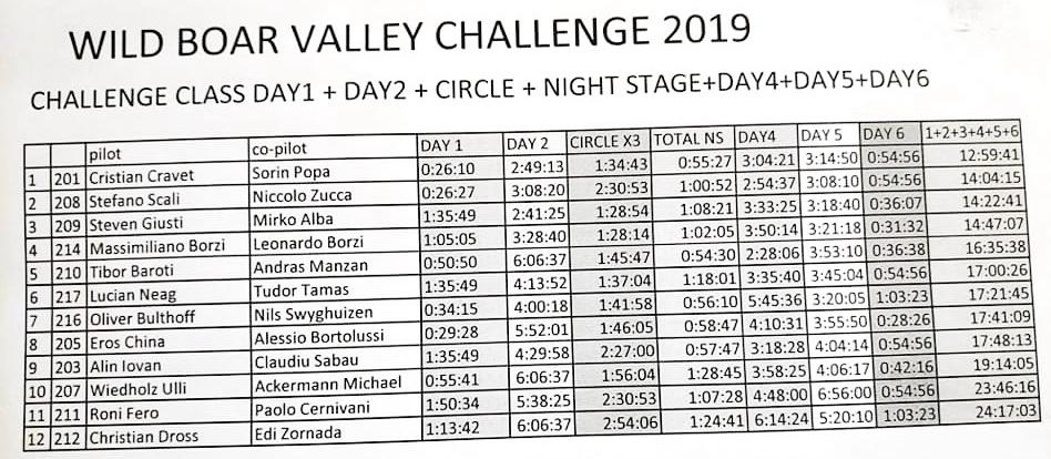 Izazov Doline veprova 2019. - rezultati Challenge
